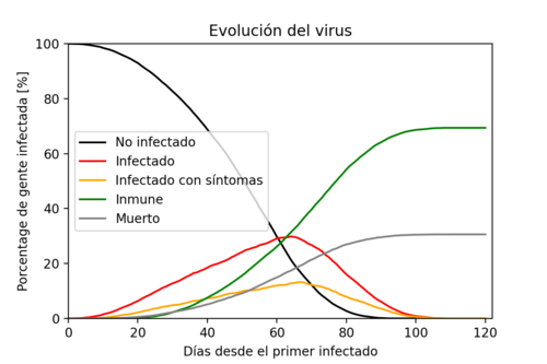 Graph showing the evolution of the population. The number of infected people grows exponentially until there are no longer enough people to feed this rate of infection. Once people start to recover, the number of recovered ones grows. The disease is extin
